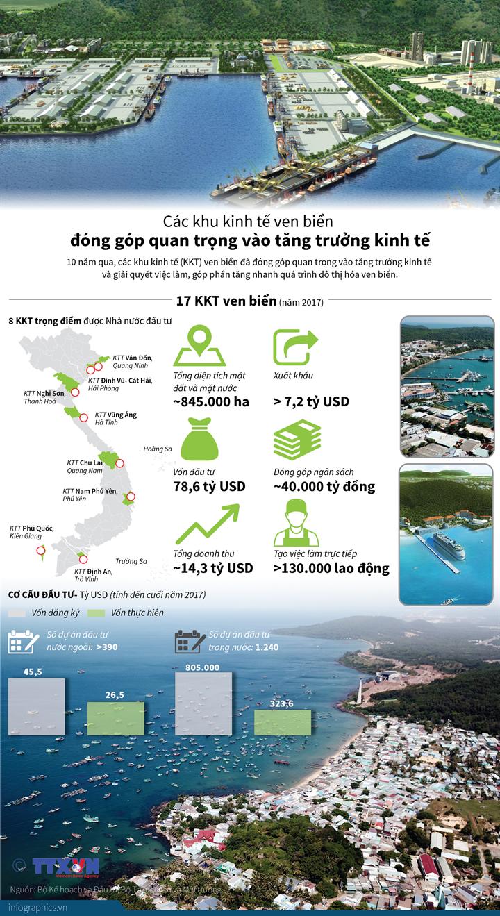 Các khu kinh tế ven biển đóng góp quan trọng vào tăng trưởng kinh tế