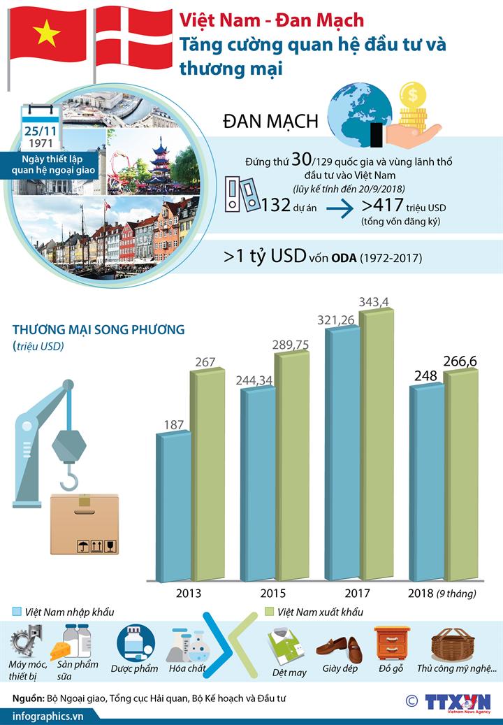 Việt Nam - Đan Mạch tăng cường quan hệ đầu tư và thương mại