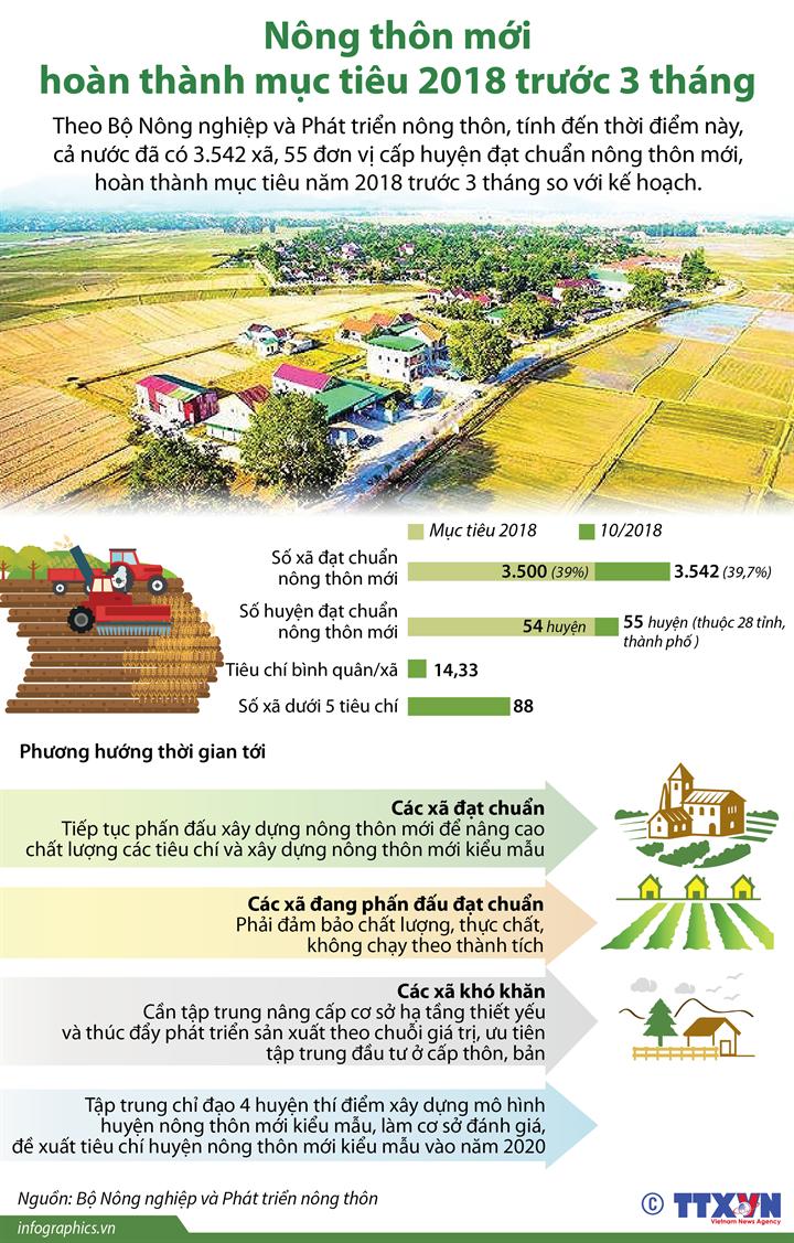 Nông thôn mới hoàn thành mục tiêu 2018