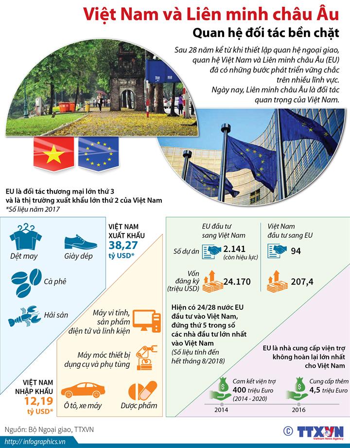 Việt Nam và Liên minh châu Âu: Quan hệ đối tác bền chặt