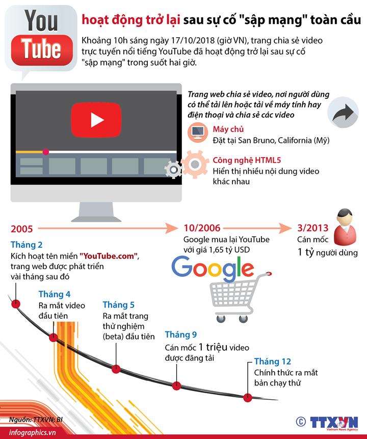 """YouTube hoạt động trở lại sau sự cố """"sập mạng"""" toàn cầu"""