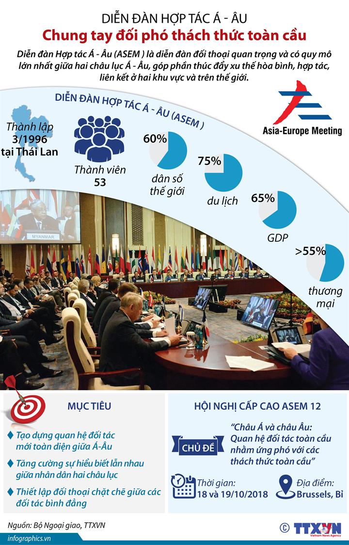 Diễn đàn hợp tác Á - Âu: Chung tay đối phó thách thức toàn cầu