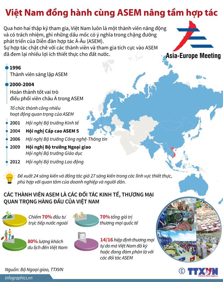 Việt Nam đồng hành cùng ASEM nâng tầm hợp tác