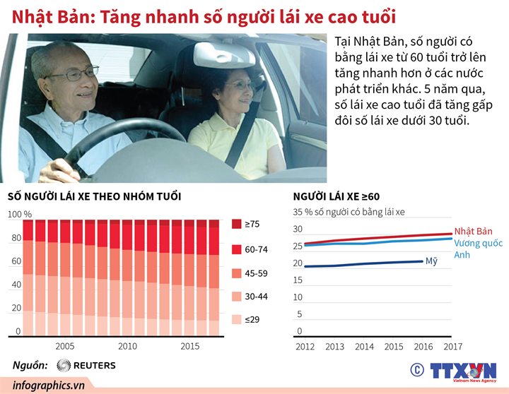 Nhật Bản: Tăng nhanh số người lái xe cao tuổi
