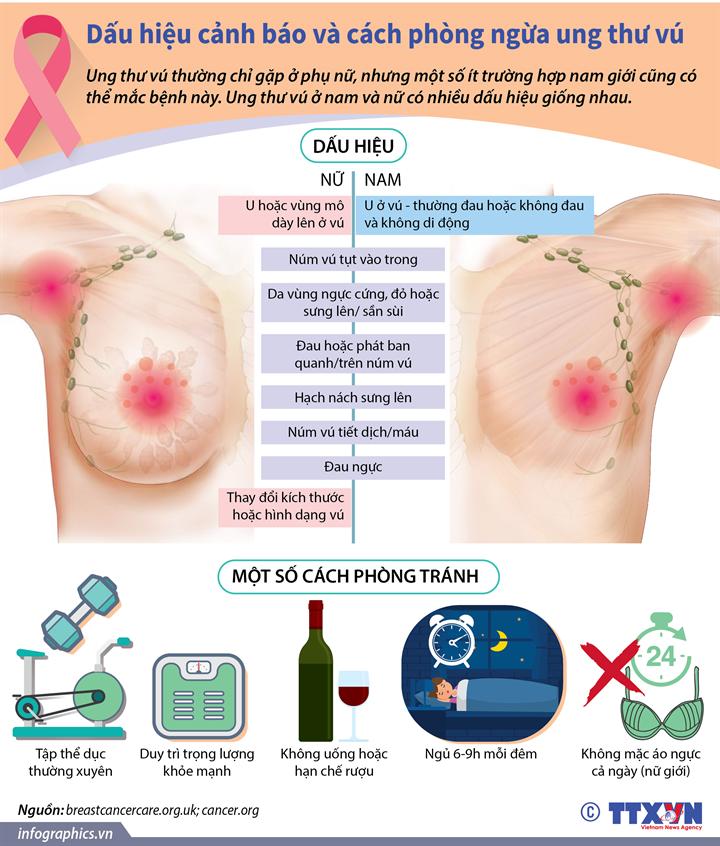 Dấu hiệu cảnh báo và cách phòng ngừa ung thư vú