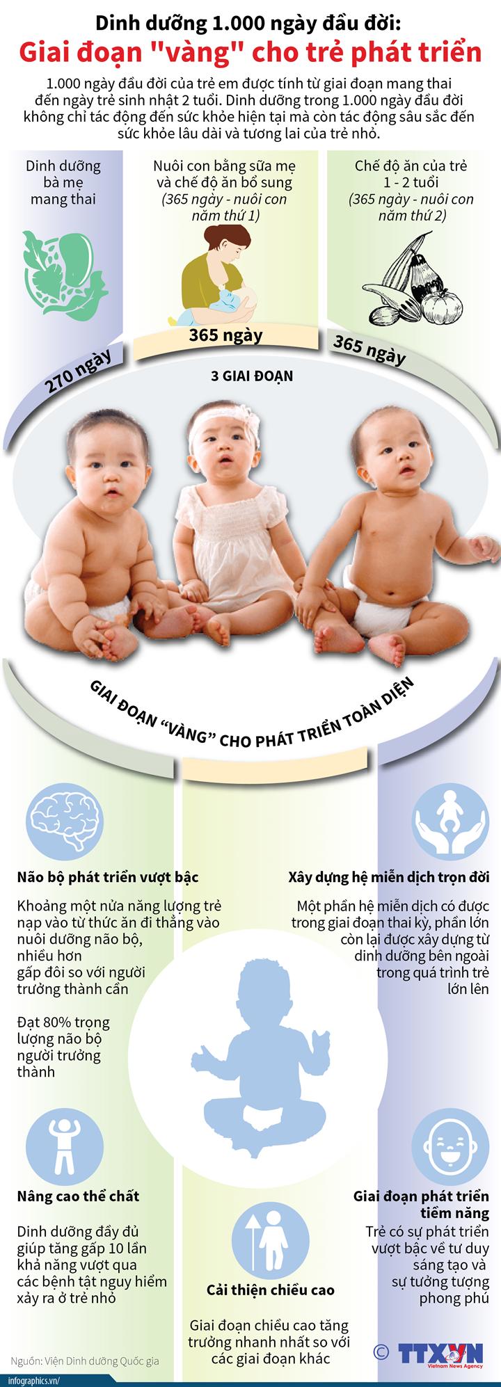 """Dinh dưỡng 1.000 ngày đầu đời: Giai đoạn """"vàng"""" cho trẻ phát triển"""