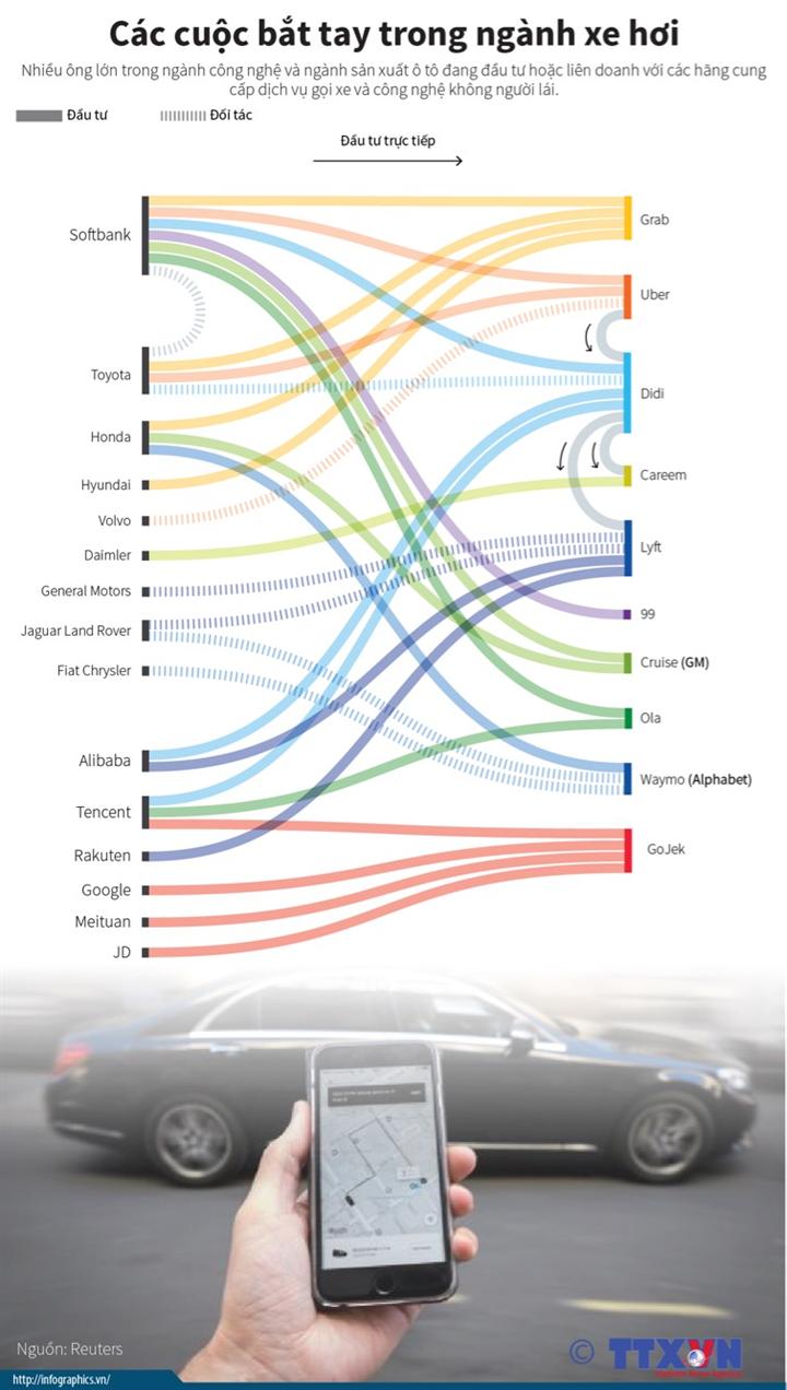 Các cuộc bắt tay trong ngành xe hơi