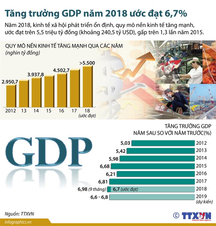 Tăng trưởng GDP năm 2018 ước đạt 6,7%
