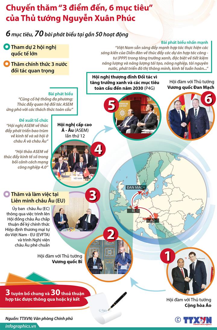 """Chuyến thăm """"3 điểm đến, 6 mục tiêu"""" của Thủ tướng Nguyễn Xuân Phúc"""