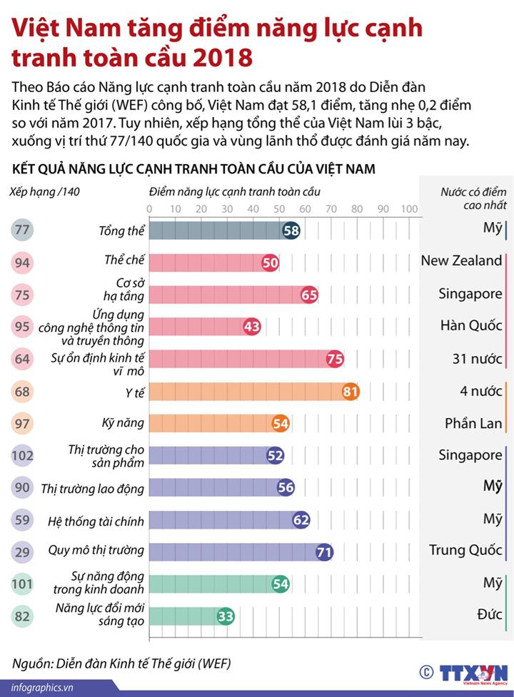 Việt Nam tăng điểm năng lực cạnh tranh toàn cầu 2018