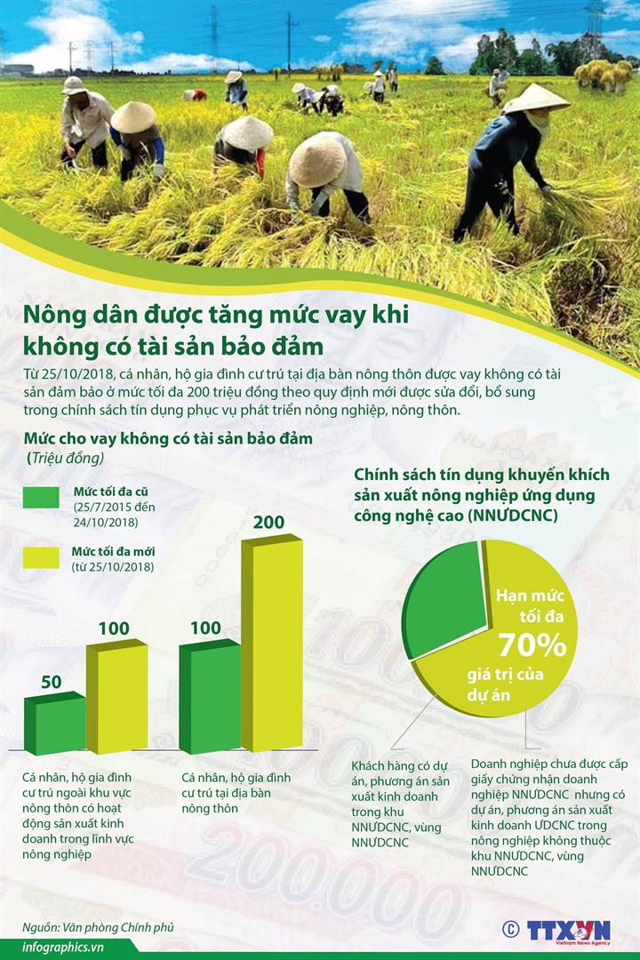Nông dân được tăng mức vay khi không có tài sản bảo đảm