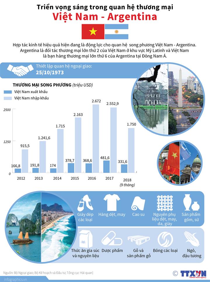 Triển vọng sáng trong quan hệ thương mại Việt Nam - Argentina