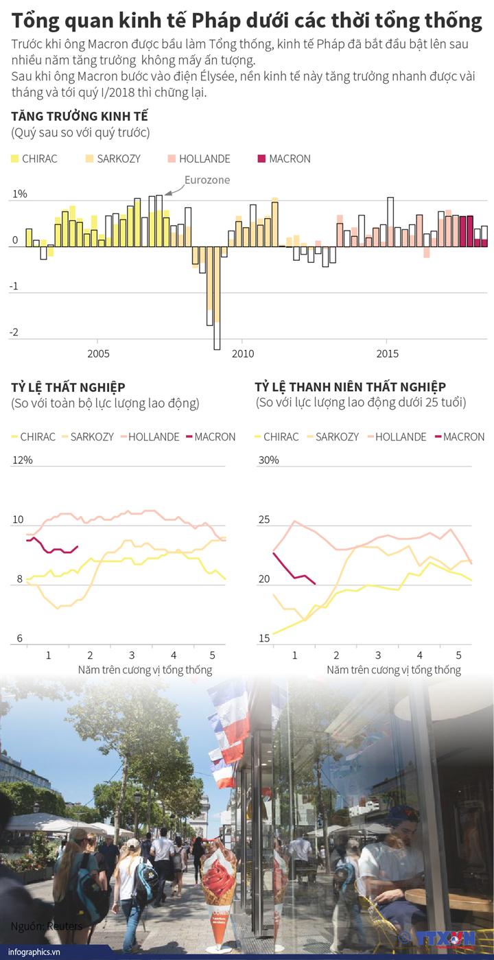 Tổng quan kinh tế Pháp dưới các thời tổng thống