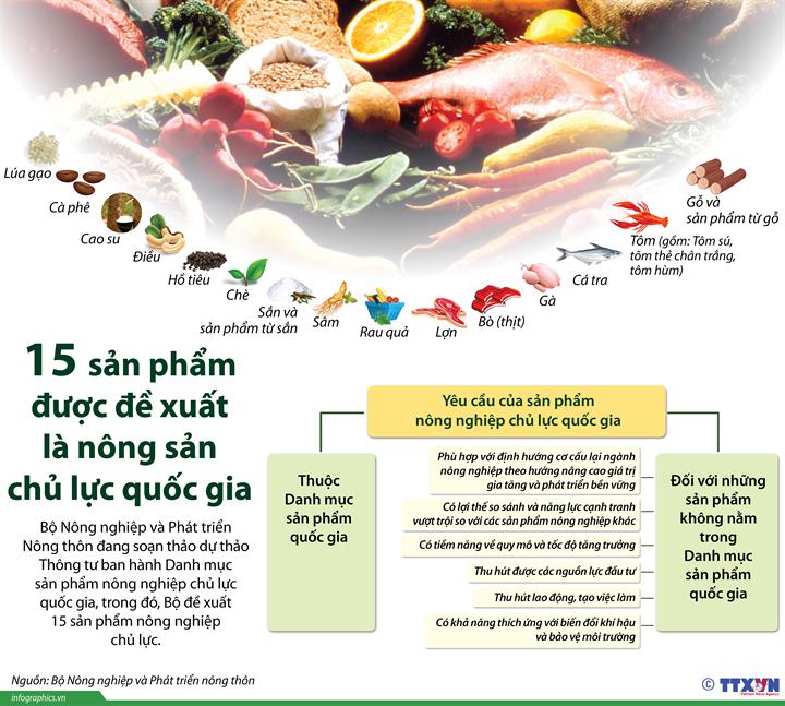 15 sản phẩm được đề xuất là nông sản chủ lực quốc gia