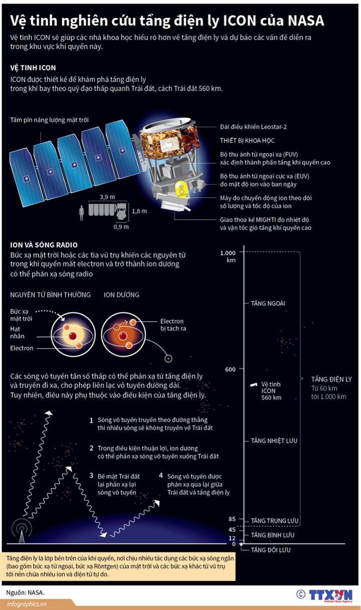 Vệ tinh nghiên cứu tầng điện ly ICON của NASA