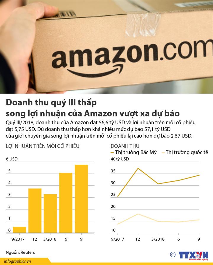 Doanh thu quý III thấp song lợi nhuận của Amazon vượt xa dự báo