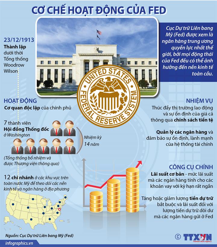 Cơ chế hoạt động của Fed