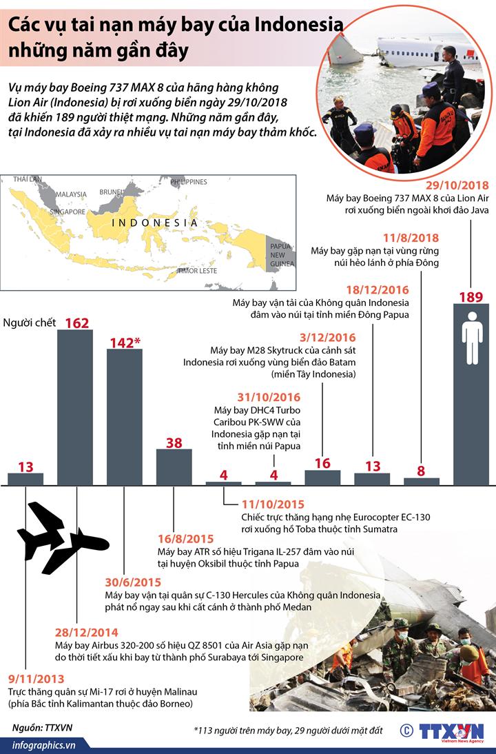 Các vụ tai nạn máy bay của Indonesia những năm gần đây