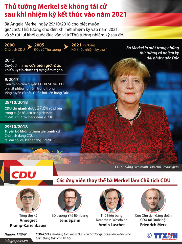 Thủ tướng Merkel sẽ không tái cử sau khi nhiệm kỳ kết thúc vào năm 2021