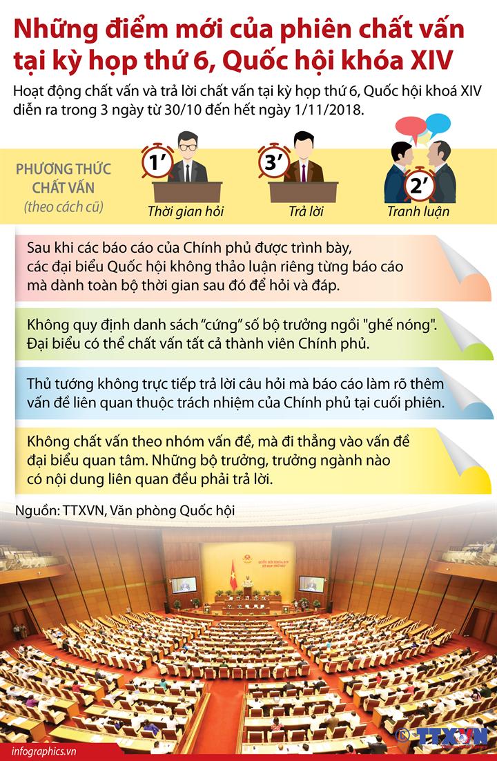 Những điểm mới của phiên chất vấn tại kỳ họp thứ 6, Quốc hội khóa XIV