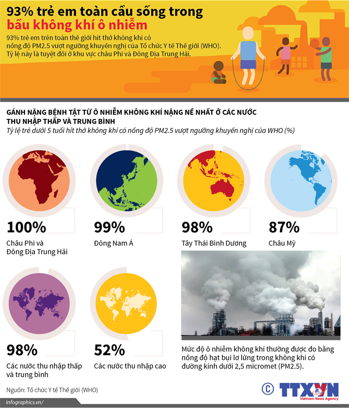 93% trẻ em toàn cầu sống trong bầu không khí ô nhiễm
