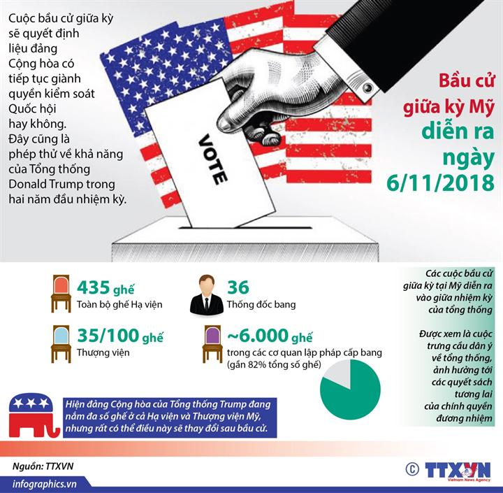 Bầu cử giữa kỳ Mỹ diễn ra ngày 6/11/2018