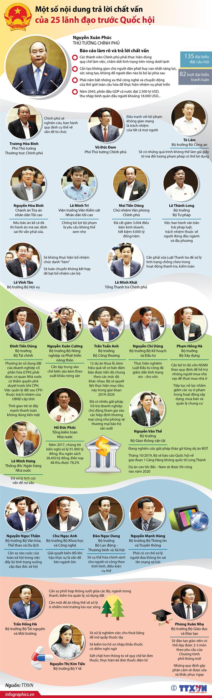 Một số nội dung trả lời chất vấn của 25 lãnh đạo trước Quốc hội