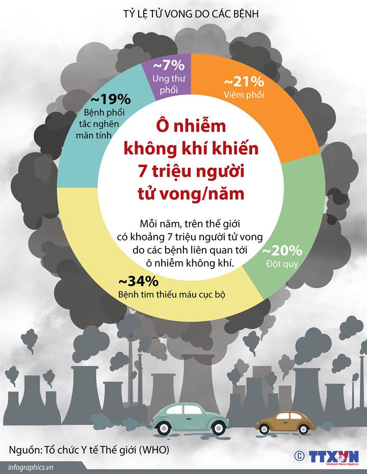 Ô nhiễm không khí khiến 7 triệu người tử vong/năm