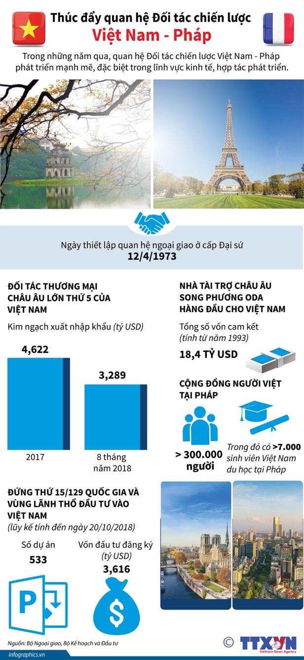 Thúc đẩy quan hệ Đối tác chiến lược Việt Nam - Pháp