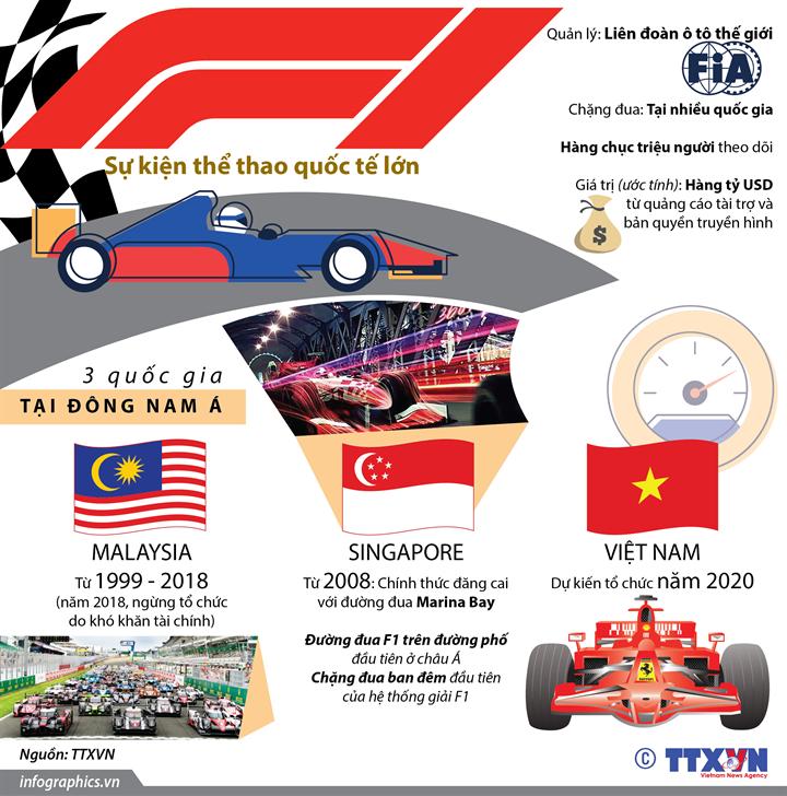 Tìm hiểu về F1