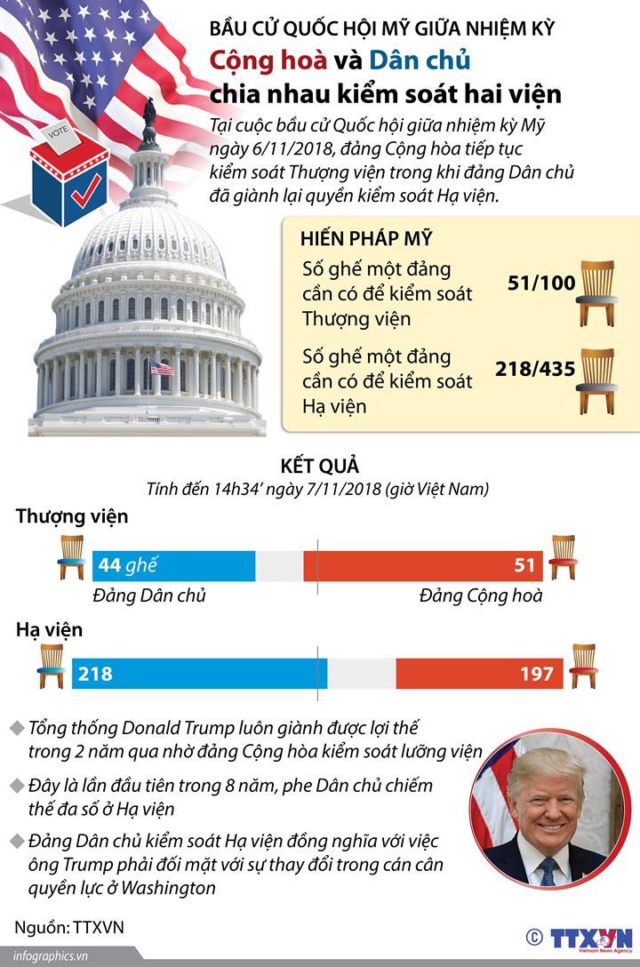 Bầu cử Quốc hội Mỹ giữa nhiệm kỳ: Cộng hoà và Dân chủ chia nhau kiểm soát hai viện