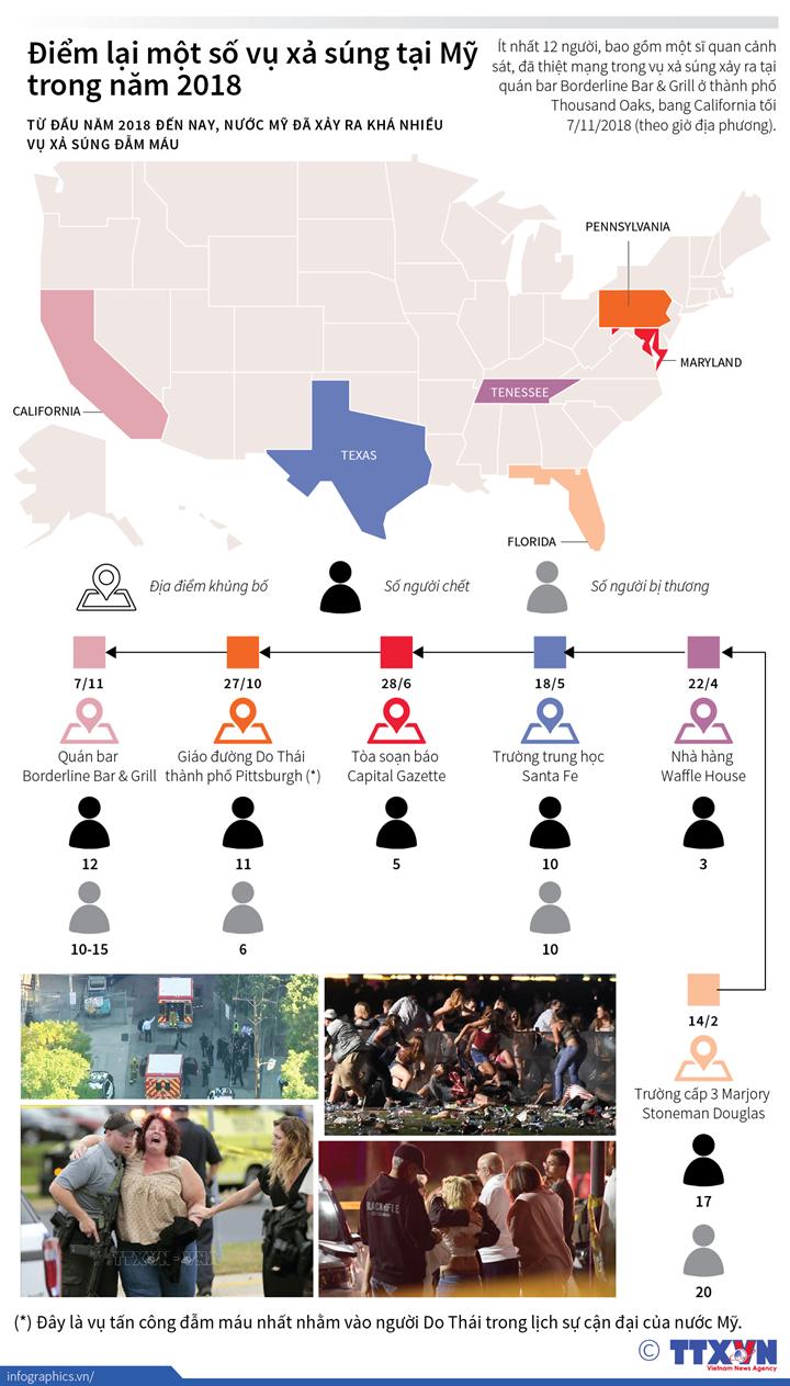 Điểm lại một số vụ xả súng tại Mỹ trong năm 2018