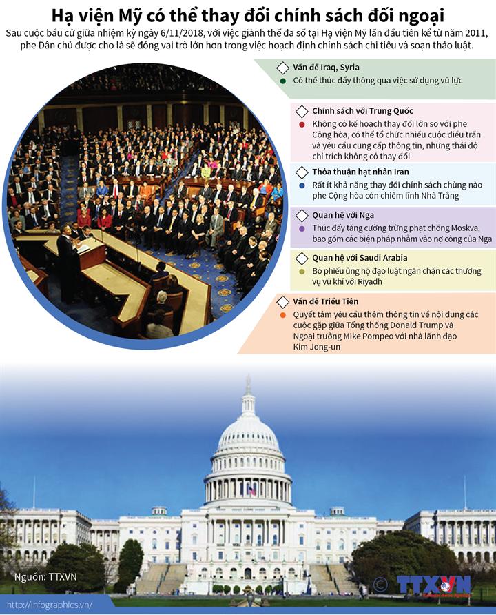 Hạ viện Mỹ có thể thay đổi chính sách đối ngoại
