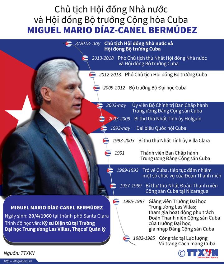 Chủ tịch Hội đồng Nhà nước và Hội đồng Bộ trưởng Cộng hòa Cuba Miguel Mario Díaz-Canel Bermúdez