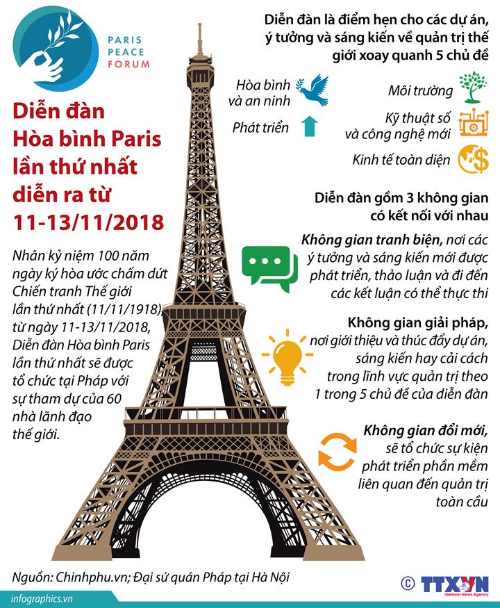 Diễn đàn Hòa bình Paris lần thứ nhất diễn ra từ 11-13/11/2018