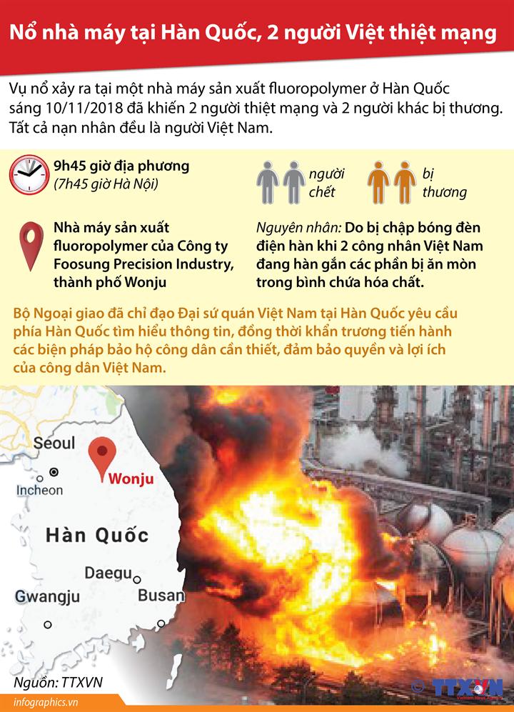 Nổ nhà máy tại Hàn Quốc, 2 người Việt thiệt mạng