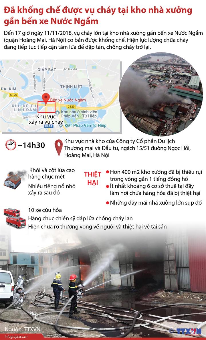 Đã khống chế được vụ cháy tại kho nhà xưởng gần bến xe Nước Ngầm