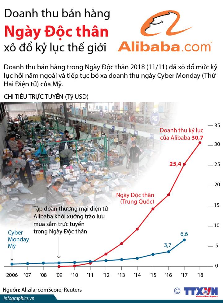 Doanh thu bán hàng Ngày Độc thân xô đổ kỷ lục thế giới