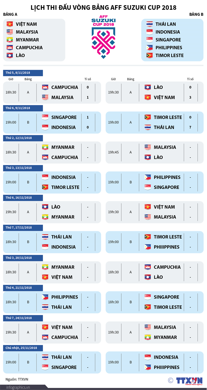 Lịch thi đấu vòng bảng AFF Suzuki Cup 2018