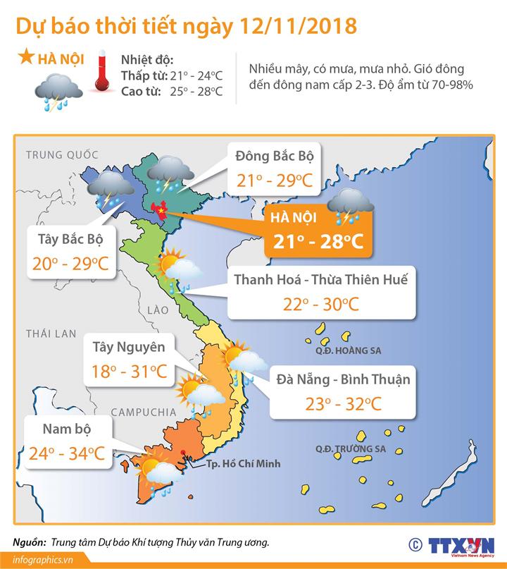 Dự báo thời tiết ngày 12/11/2018: Miền Bắc giảm mưa, trời ấm dần