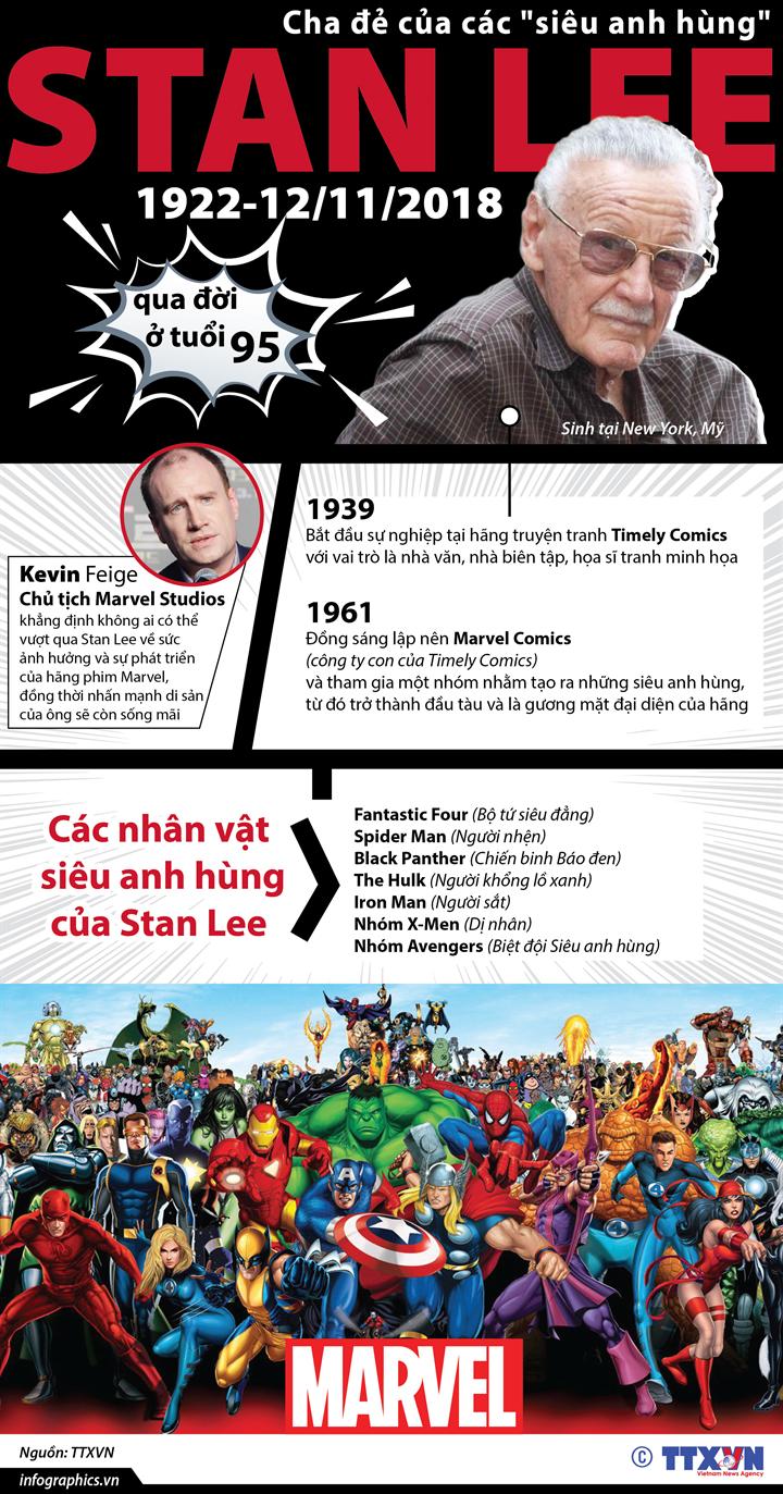 """Cha đẻ của các """"siêu anh hùng"""" Stan Lee qua đời"""