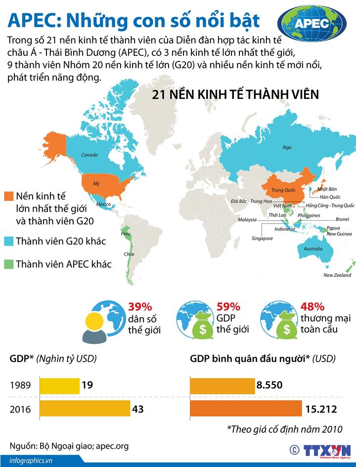 APEC: Những con số nổi bật