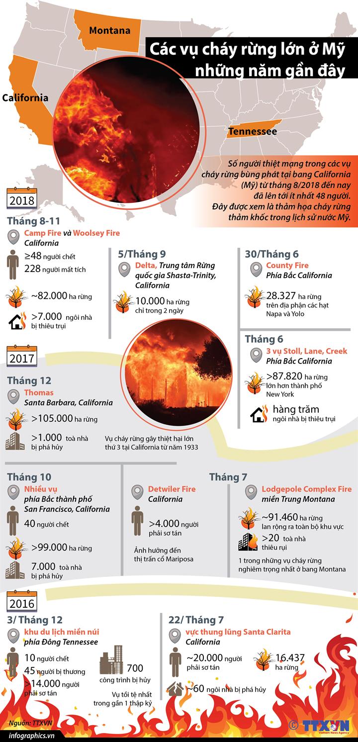 Các vụ cháy rừng lớn ở Mỹ những năm gần đây