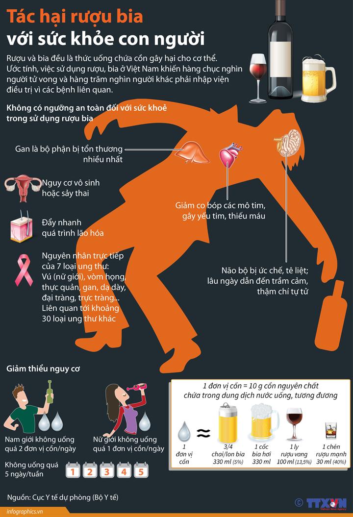 Tác hại rượu bia với sức khỏe con người