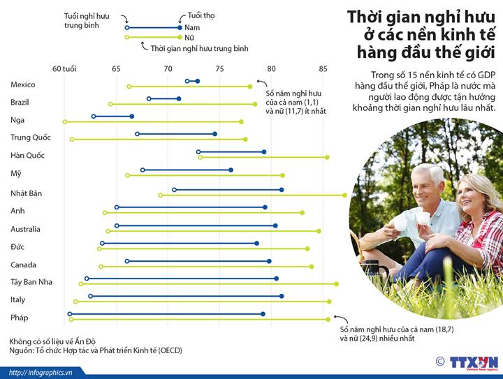 Thời gian nghỉ hưu ở các nền kinh tế hàng đầu thế giới