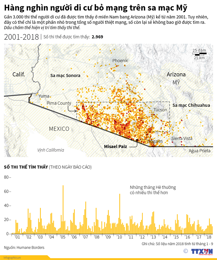 Hàng nghìn người di cư bỏ mạng trên sa mạc Mỹ
