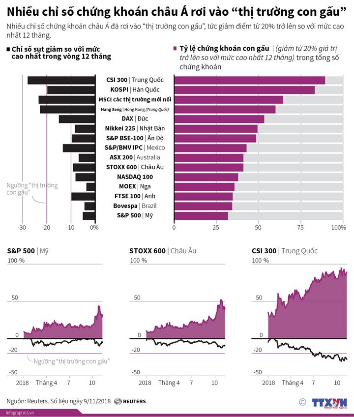 """Nhiều chỉ số chứng khoán châu Á rơi vào """"thị trường con gấu"""""""