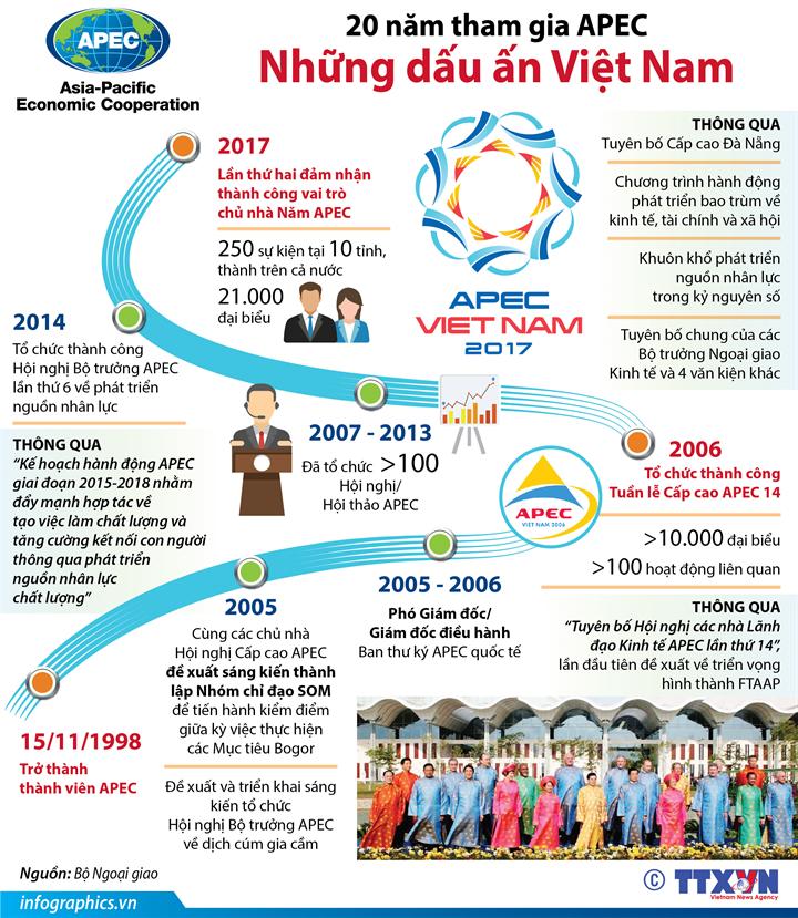 20 năm tham gia APEC: Những dấu ấn Việt Nam
