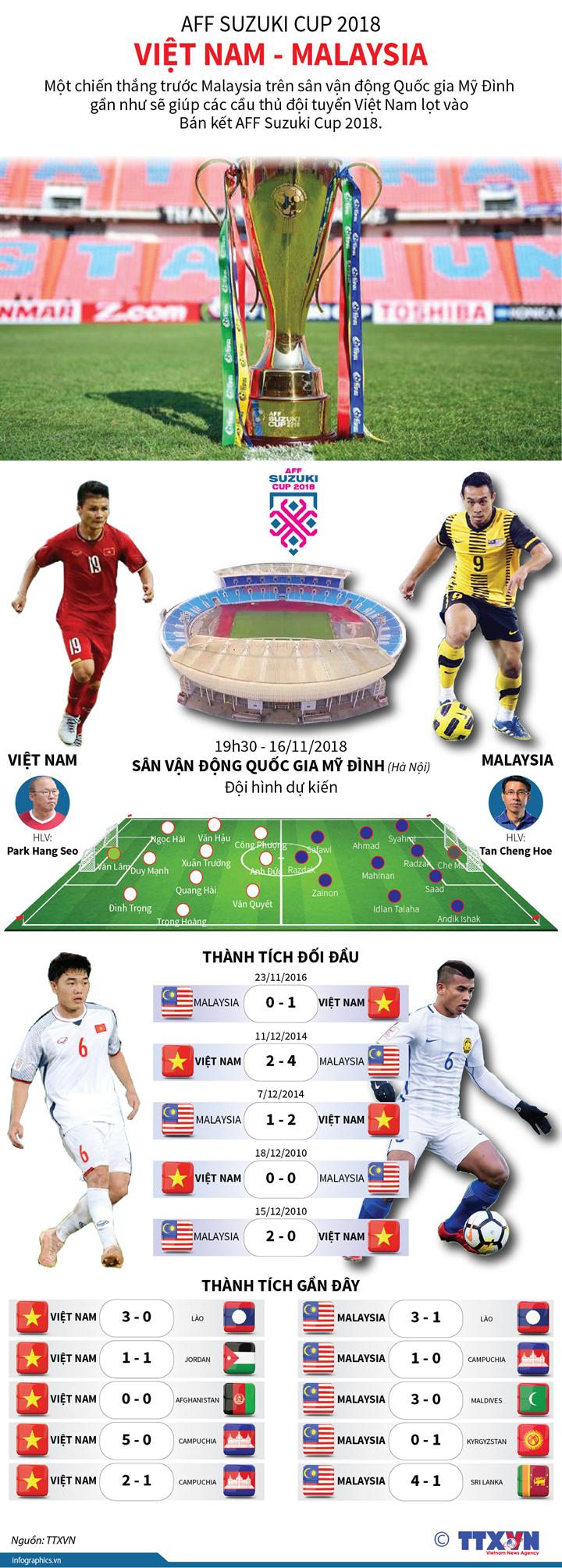 AFF Suzuki CUP 2018: Việt Nam - Malaysia