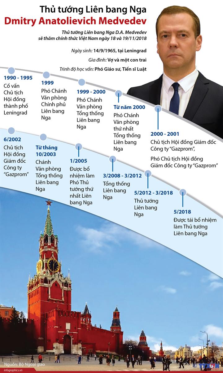 Thủ tướng Liên bang Nga Dmitry Anatolievich Medvedev